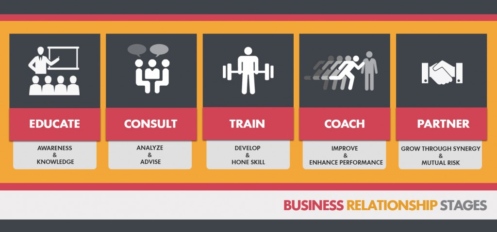 Business Relationship Stages